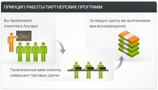 Как работает Партнерская программа Альпари