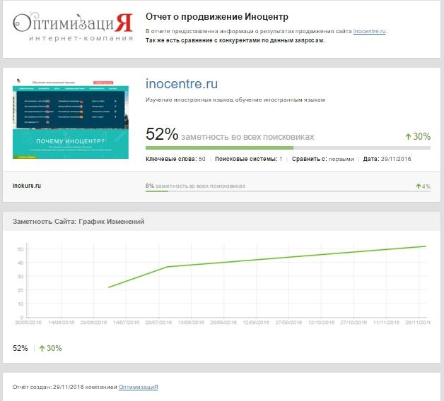 Видимость сайта inocentre.ru
